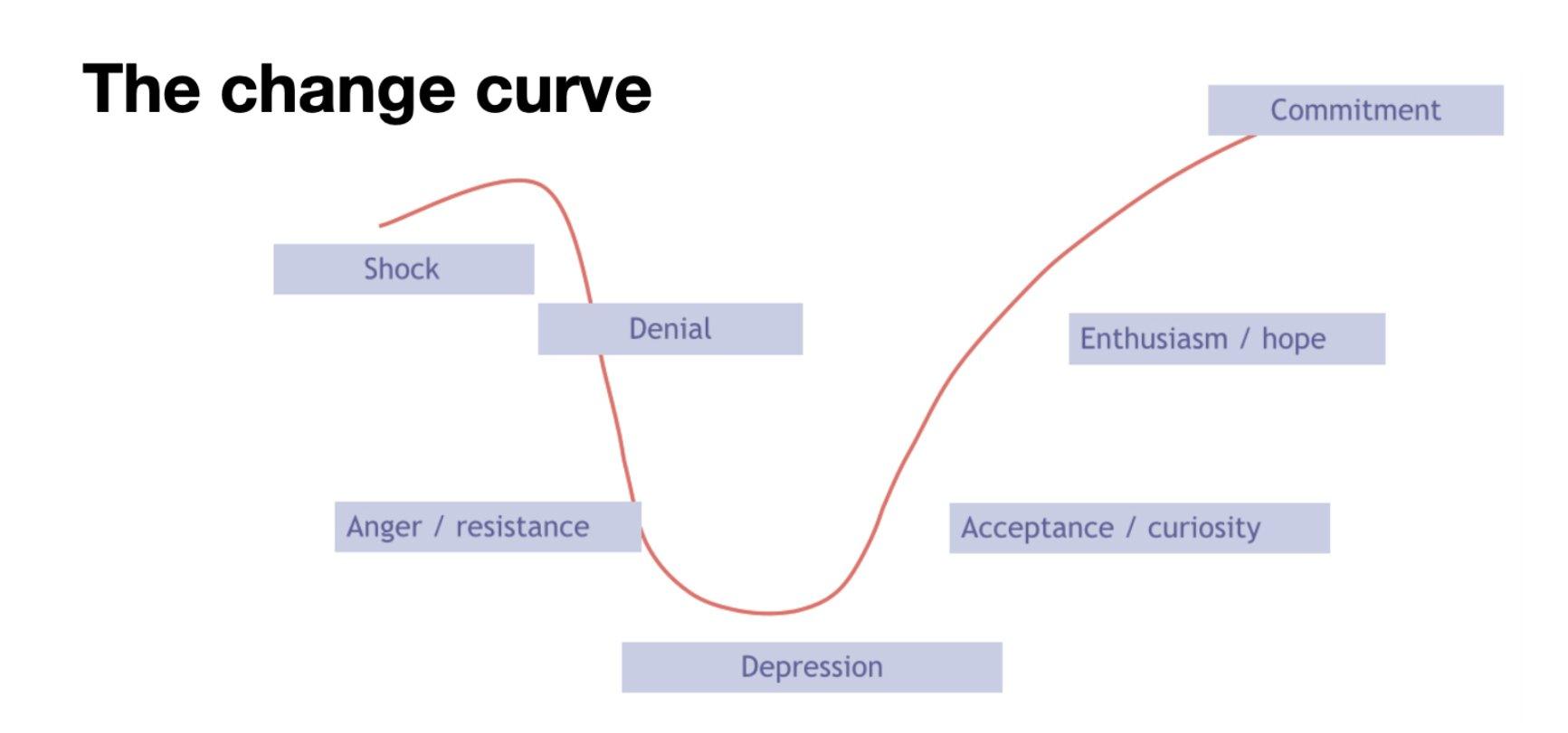change curve graphic